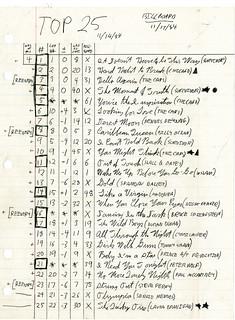 Top 25 for November 14, 1984