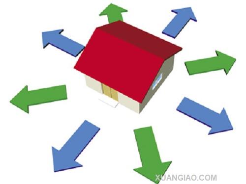 Chọn hướng làm nhà theo tuổi