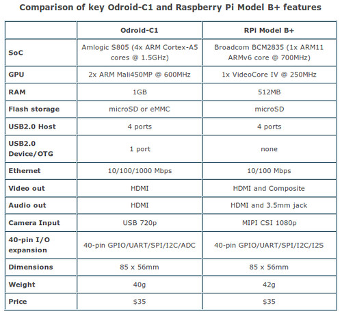 Odroid-C1 vs. RPi Model B+