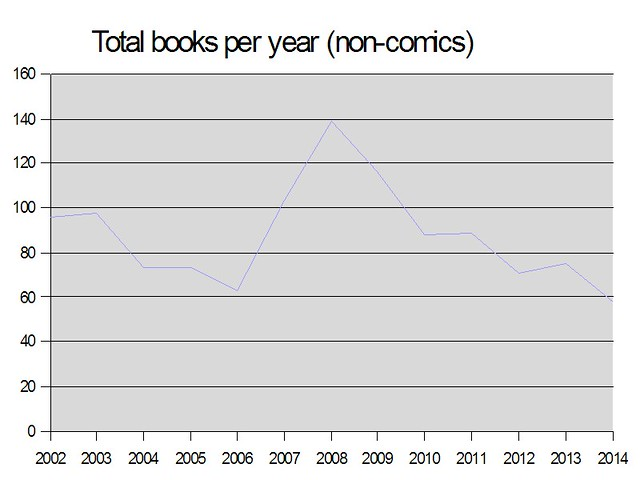 Books read per year 2014