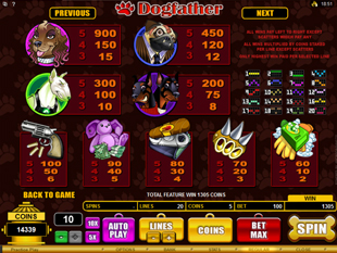 Dogfather Slots Payout