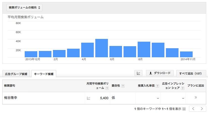 キーワード_プランナーで梶谷隆幸の検索回数を調べる