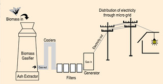 How biogas gives electricity.