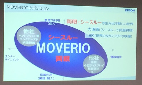EPSON Moverio BT-200AV