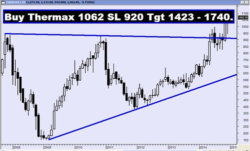 Thermax Monthly