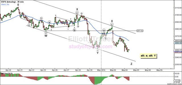 SPX - Intraday - May-04 1200 PM (30 min)