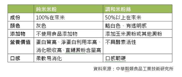 米粉與玉米澱粉比較。資料來源:中華穀類食品工業技術研究所