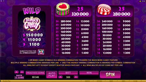 So Much Candy Slots Payout