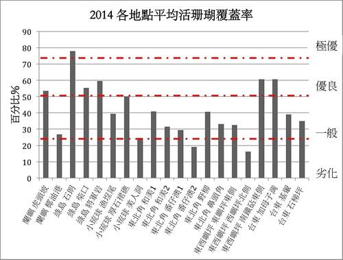 2014年全台各地深處活珊瑚覆蓋率。(來源:台灣環境資訊協會)