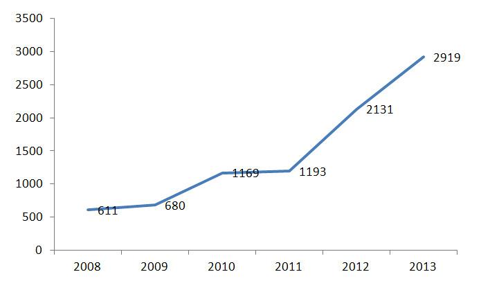 Σχήμα 3. Αριθμός νέων αθλητών στο ορεινό τρέξιμο από το 2008-2013 (πηγή: www.advendure.com)