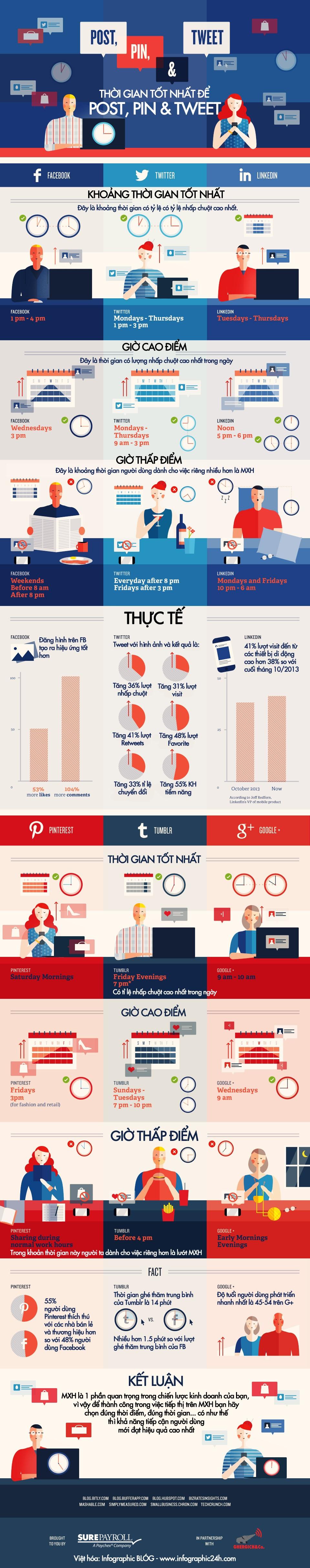 Infographic - Thời Gian Để Tiếp Cận Cộng Đồng MXH