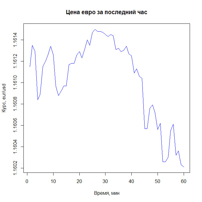 Валютные спекуляции в Linux