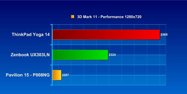 Asus UX303LN - Chiếc Zenbook nhỏ gọn di động - 61494