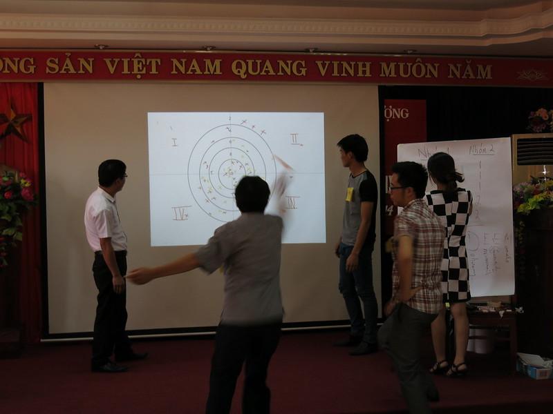 Đào tạo Lean 6 Sigma