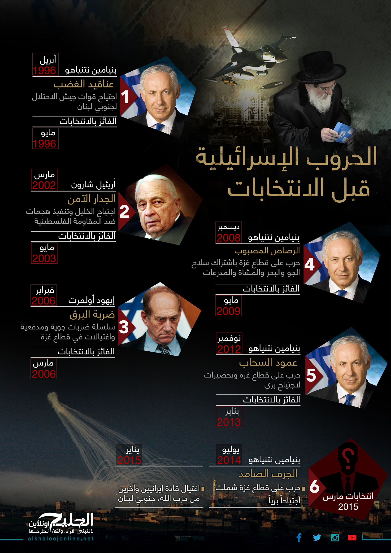 Israel Infographic