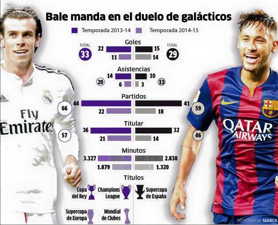 CR7 Mejor que Messi y Bale que Neymar