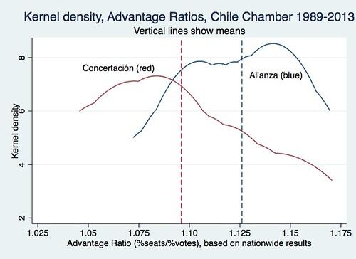 Chile Adv ratios kdens