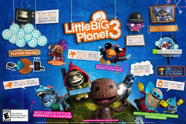 LittleBigPlanet 3 Dec. 2014 Infographic
