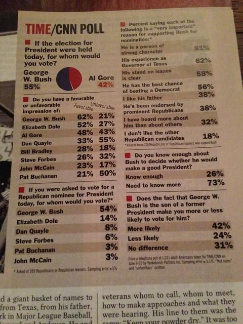 GW Bush sondage