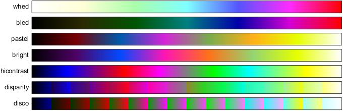 My colourmaps