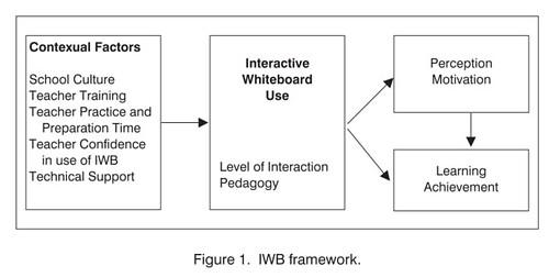 IWB Framework