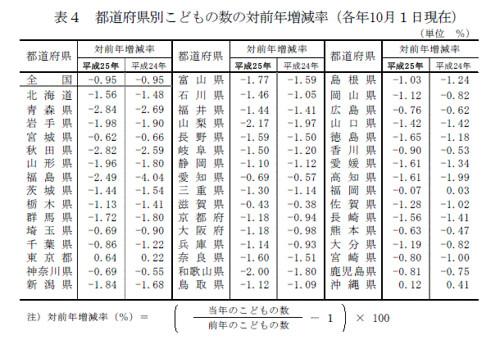 表4 都道府県別こどもの数の対前年増減率