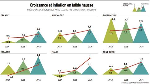 14k04 LMonde Previsiones Comisión crecimiento zona euro