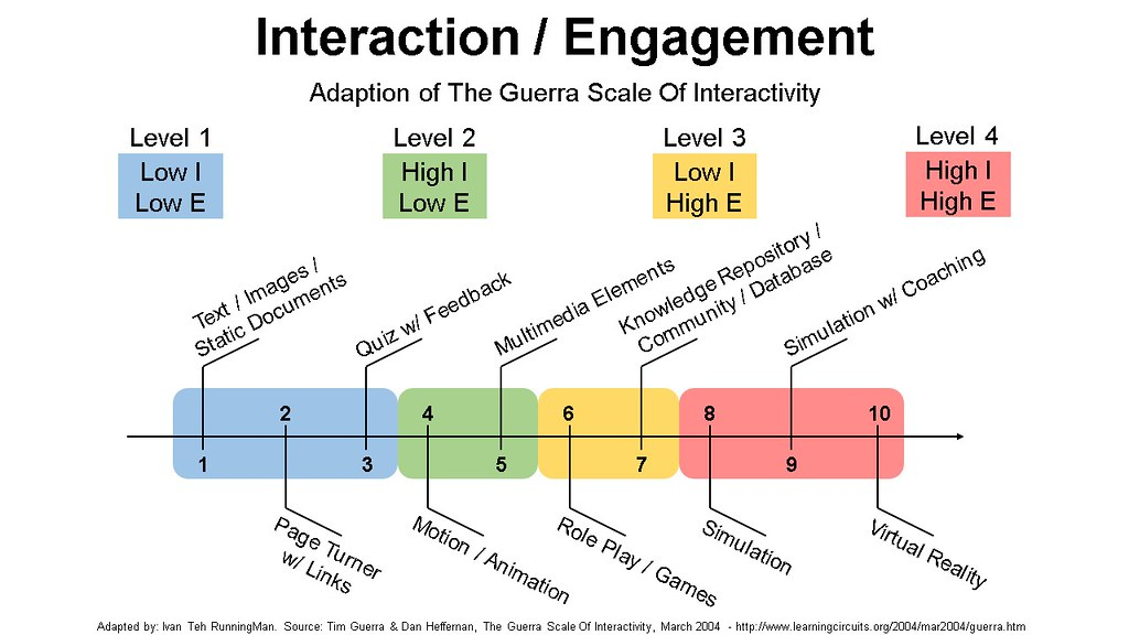 Guerra Scale Of Interactivity