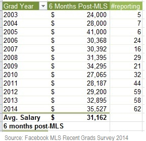Average salary of MLS graduates by year of graduation.