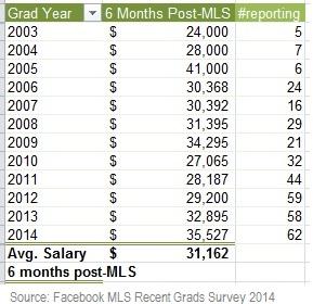 Average salary of MLS graduates by year of graduation.