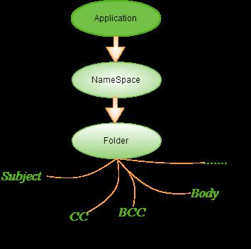 Outlook object model in UFT
