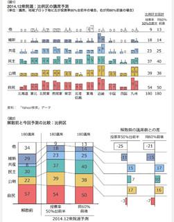 ビッグデータが導き出した第47回衆院選の議席数予測 - ビッグデータレポート - ヤフー株式会社