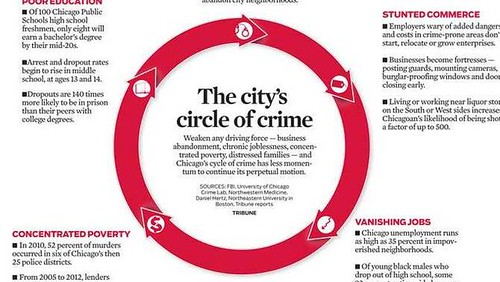 chi-plan-crimes-graphic