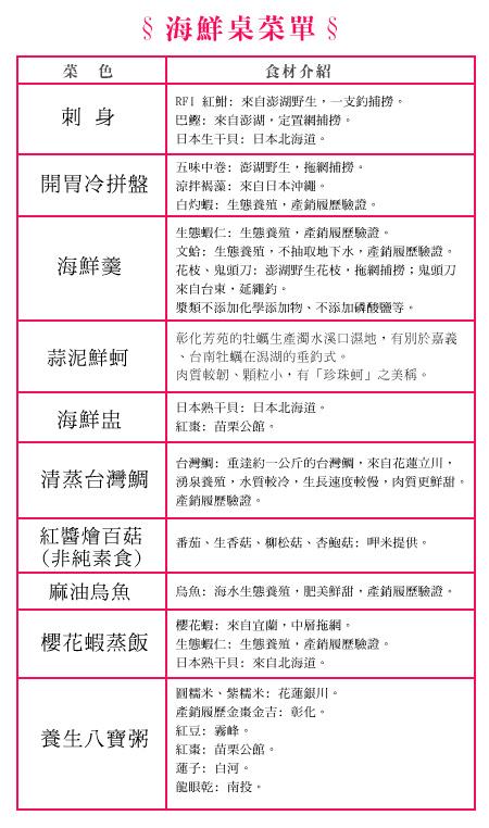 海鮮素桌菜單,介紹食材來源及故事
