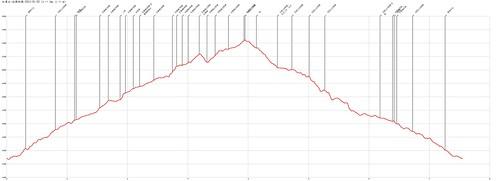 加里山-杜鵑嶺-2015-01-02-AltitudeChart