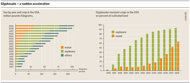 美國農業的嘉磷塞用量年年增長。