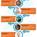 10 Digital Marketing Expert You Should Follow On Twitter by Magento Development Company USA