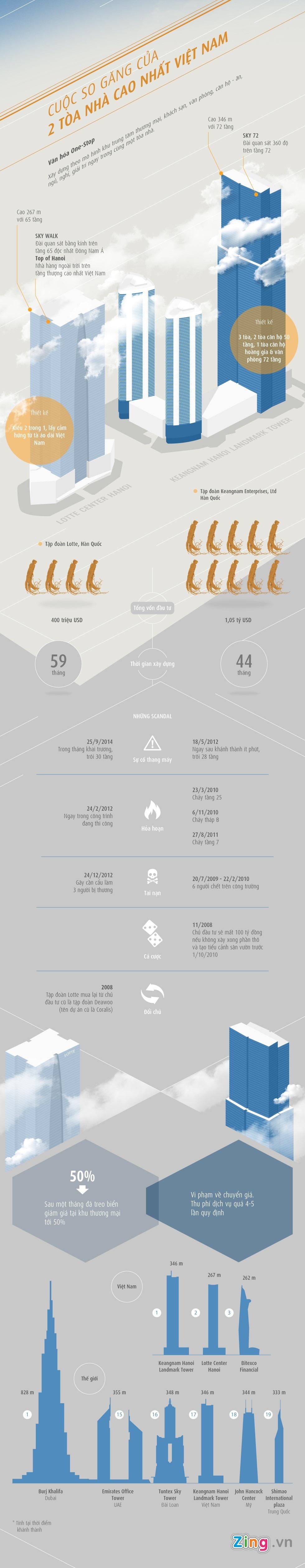 Infographic - Những Tòa Nhà Cao Nhất Việt Nam