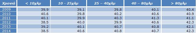Πίνακας 13: Μ.Ο ηλικιών ανά κατηγορία αγώνων