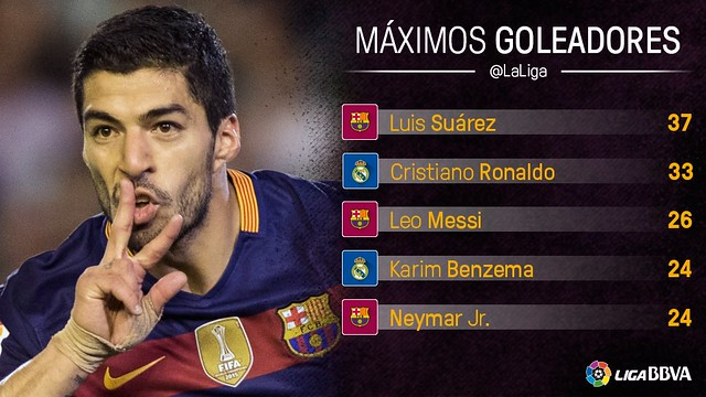 Liga BBVA (Jornada 37): Máximos Goleadores