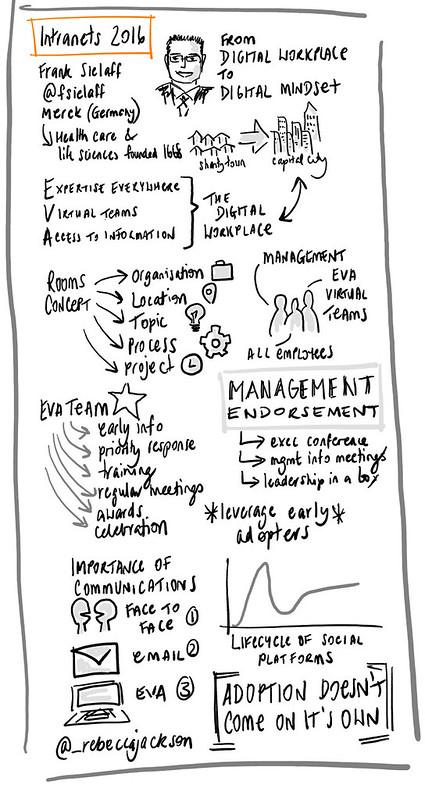 Frank Sielaff - From Digital Workplace to Digital Mindset