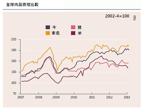 全球肉品價格比較圖。