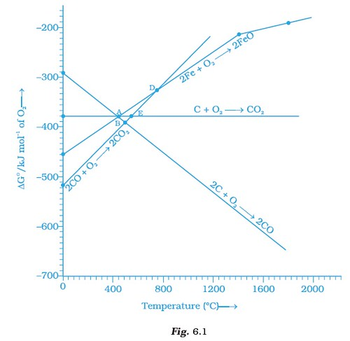 Class 12 important questions for chemistry general principles and iv thermal decomposition of metal complex note answer the questions 11 13 on the basis of fig 61 ccuart Images