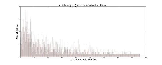 Article length distribution
