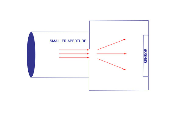 Diffraction-SMALL