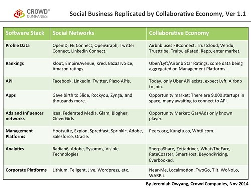 Social Business Replicated by Collaborative Economy, Ver 1.0