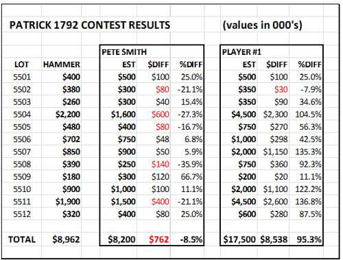 Partrick contest results part1