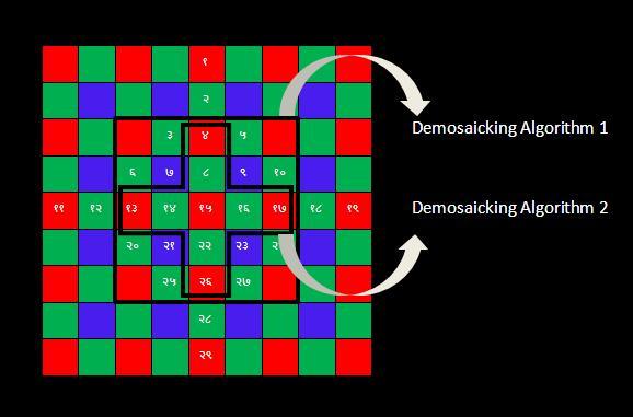 DemosaickingVariations