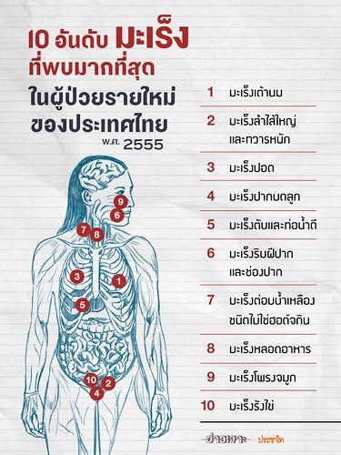 ขณะที่ปัจจุบันโรคมะเร็งลำไส้ใหญ่และทวารหนักจัดอยู่ใน 1 ใน 3 ของมะเร็งที่พบมากที่สุดในประเทศไทย  (จากข้อมูลปี พ.ศ.2555) ในเวลาเดียวกันโรคมะเร็ง(ทุกชนิด) ...