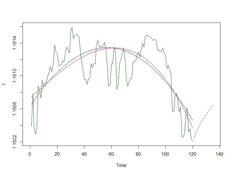 Интерполяция графика цены форекс cimb forex rate history